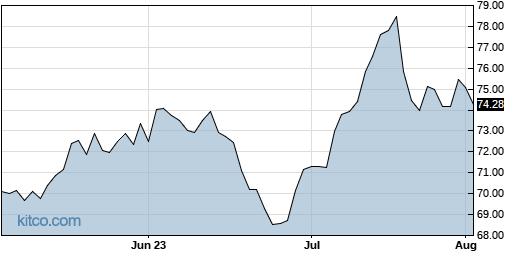 BLKB 3-Month Chart