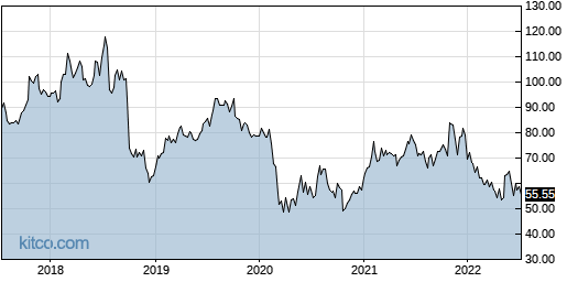 BLKB 5-Year Chart