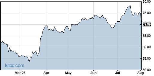 BLKB 6-Month Chart
