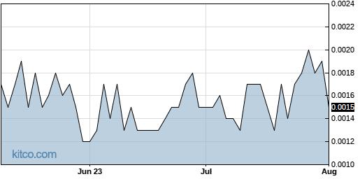 BLLB 3-Month Chart
