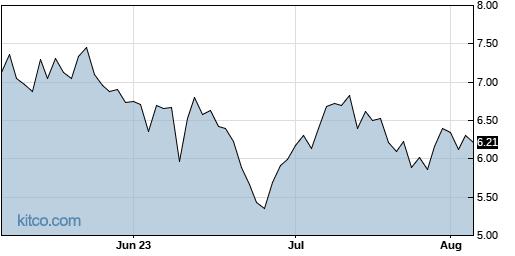 BLNK 3-Month Chart