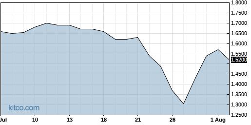BLRX 1-Month Chart