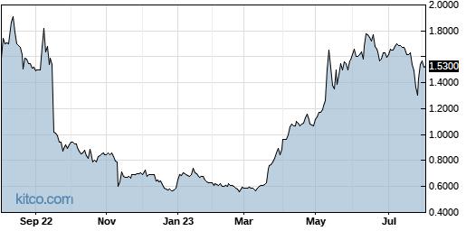 BLRX 1-Year Chart