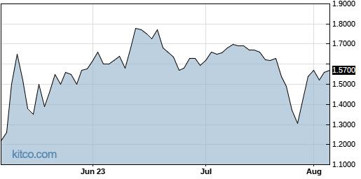 BLRX 3-Month Chart