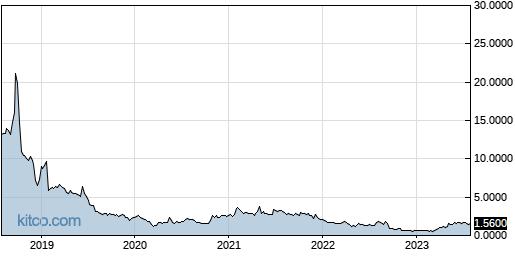 BLRX 5-Year Chart