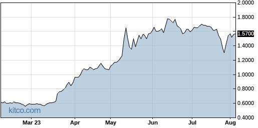 BLRX 6-Month Chart