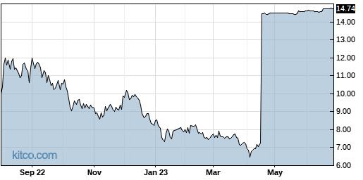 BLU 1-Year Chart