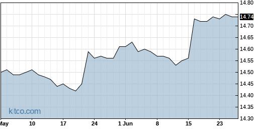 BLU 3-Month Chart