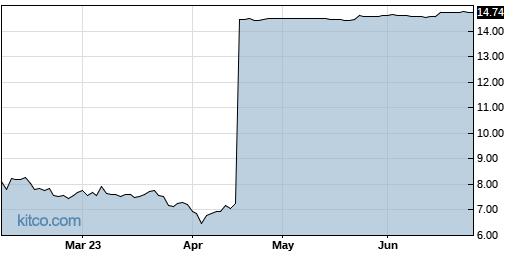 BLU 6-Month Chart