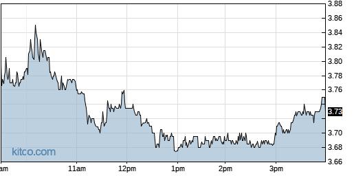 BLUE 1-Day Chart