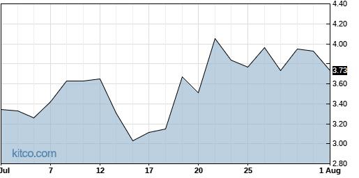 BLUE 1-Month Chart