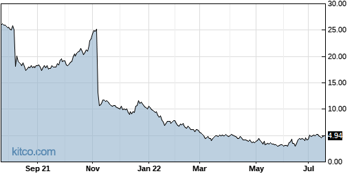 BLUE 1-Year Chart