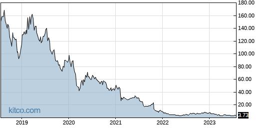 BLUE 5-Year Chart