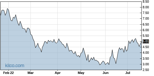 BLUE 6-Month Chart