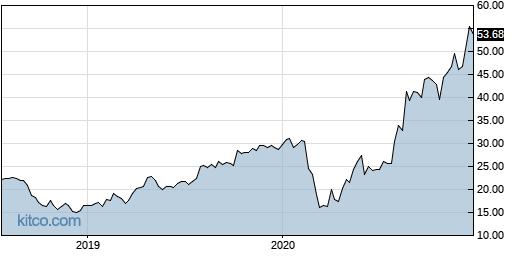 BMCH 5-Year Chart