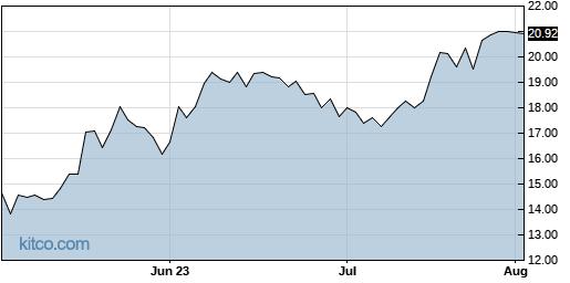 BMRC 3-Month Chart