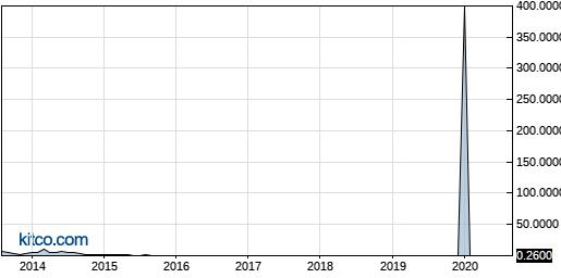 BMSN 10-Year Chart