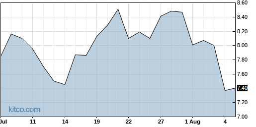 BNFT 1-Month Chart