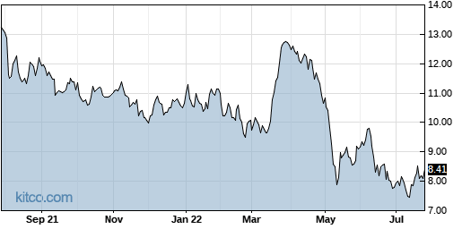 BNFT 1-Year Chart