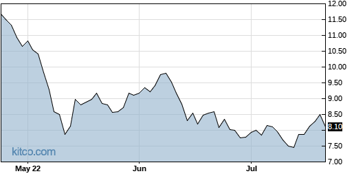 BNFT 3-Month Chart