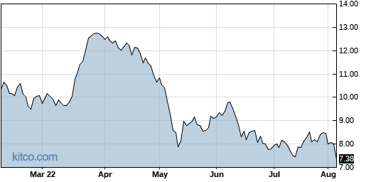 BNFT 6-Month Chart