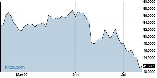 BNPQF 3-Month Chart