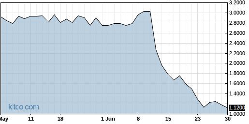 BNSO 3-Month Chart