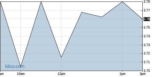 BOSC 1-Day Chart