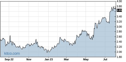 BOSC 1-Year Chart