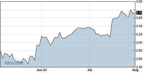 BOSC 3-Month Chart