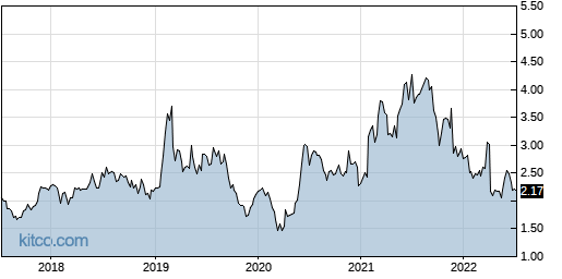 BOSC 5-Year Chart