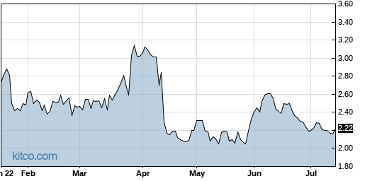 BOSC 6-Month Chart