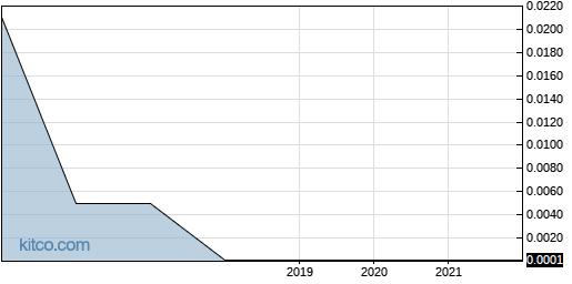 BPOL 5-Year Chart