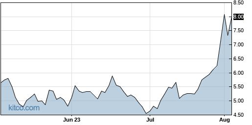 BPT 3-Month Chart