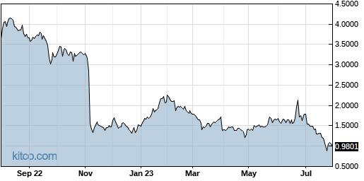 BPTH 1-Year Chart