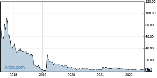 BPTH 5-Year Chart