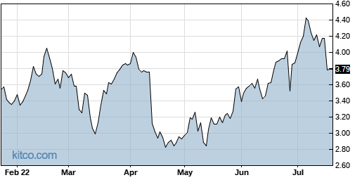 BPTH 6-Month Chart