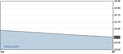 BPY 1-Year Chart