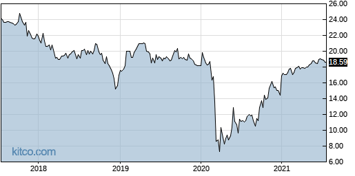 BPY 5-Year Chart