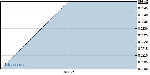 BRER 1-Year Chart
