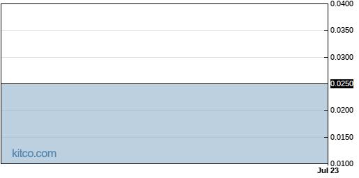 BRER 6-Month Chart
