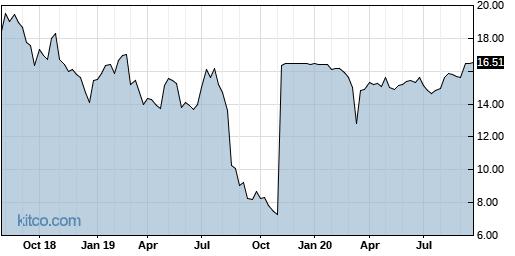BREW 5-Year Chart
