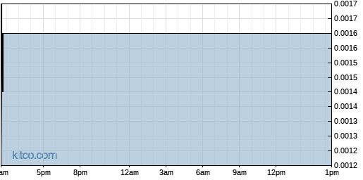 BRGO 1-Day Chart