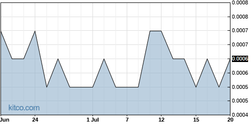 BRGO 1-Month Chart
