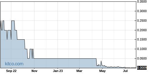 BRGO 1-Year Chart