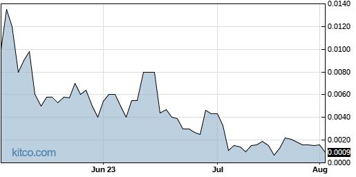 BRGO 3-Month Chart