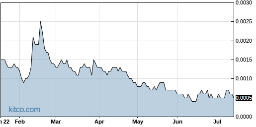 BRGO 6-Month Chart