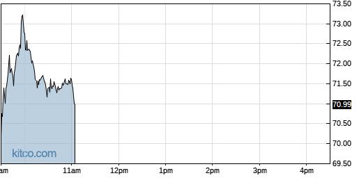 BRKR 1-Day Chart