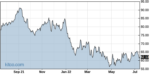 BRKR 1-Year Chart