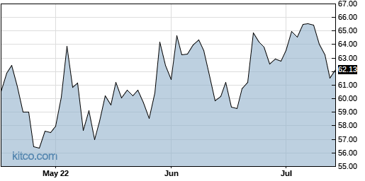 BRKR 3-Month Chart